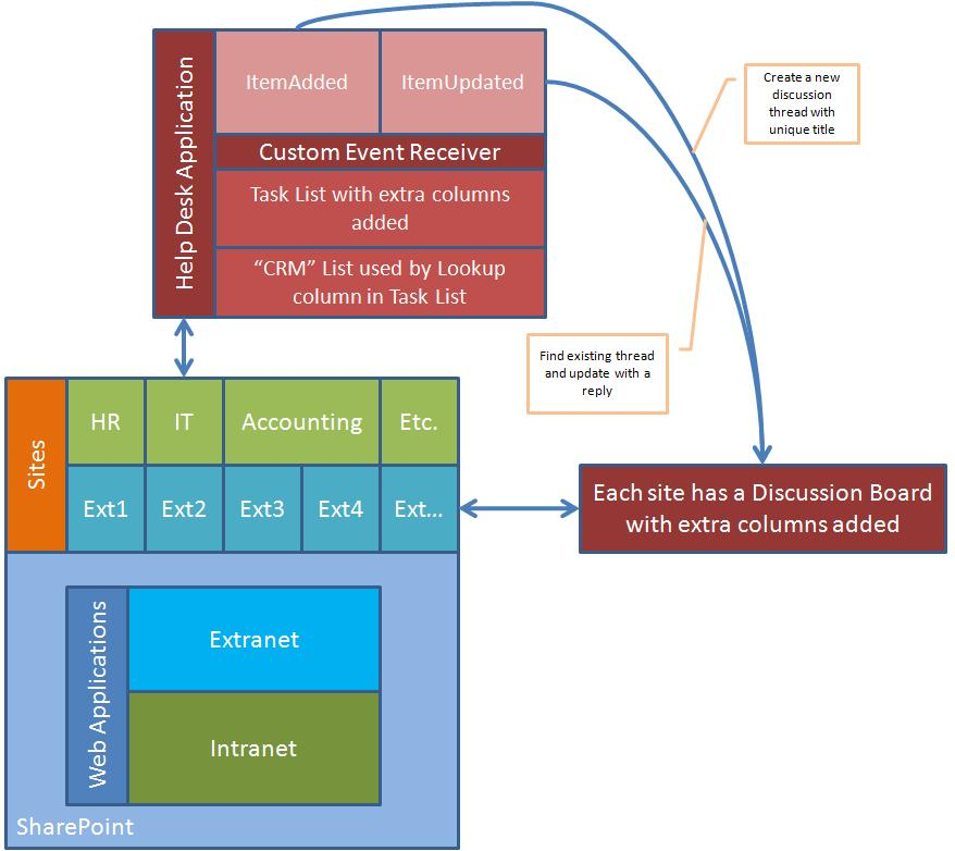 Creating a Central Help Desk Application for SharePoint